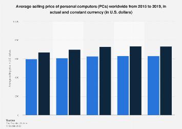 PCs: global ASP forecast 2015-2019
