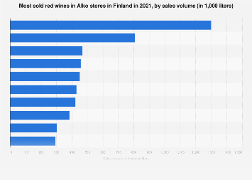 Most sold red wines in Alko in Finland 2017, by sales volume
