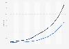 Ingresos y costes de servicios de envío de pedidos de Amazon en el mundo 2006-2016