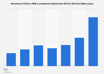 Revenue of China's B2B e-commerce market 2012-2018