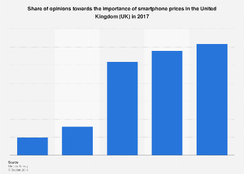 Share of opinions towards the importance of smartphone prices in the UK 2017