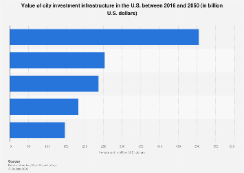 U.S. city infrastructure investment pipeline 2016-2050