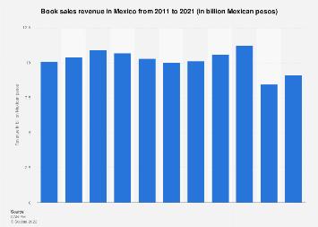 Book sales revenue in Mexico 2011-2017