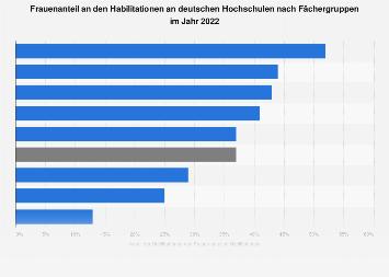 Frauenanteil an den Habilitationen an deutschen Hochschulen nach Fächergruppen 2018