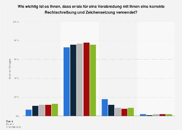 Umfrage zur Bedeutung der korrekten Rechtschreibung in Deutschland 2017 (Alter)