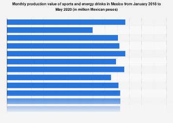 Mexico: production value of sports & energy drinks 2016-2018