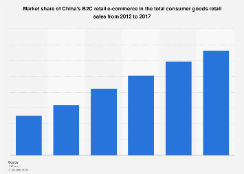 Market share of China's B2C retail e-commerce in consumer goods retail 2012-2017