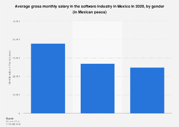 Salary in the software industry in Mexico 2017, by gender