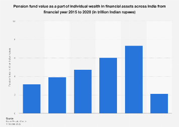 Pension fund value in individual wealth in Indian financial assets 2015-2018