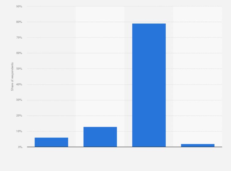 OkCupid dating stats