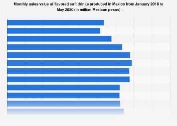 Mexico: Sales value of flavored soft drinks in 2016-2018