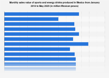 Sales value of sports and energy drinks in Mexico in 2016-2017