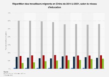 Distribution des travailleurs migrants par niveau d'éducation en Chine 2015-2018