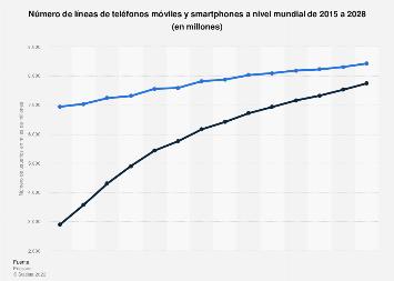 Usuarios de teléfonos móviles y smartphones en el mundo 2014-2019