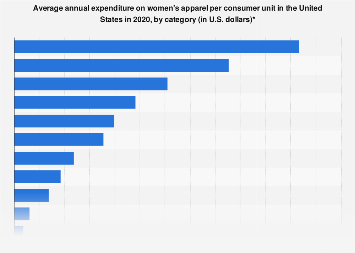 U.S. household expenditure on women's apparel 2017, by category