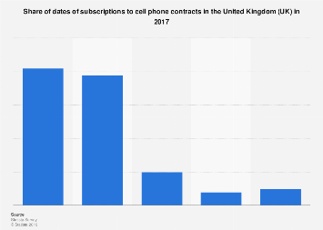 Cell phone contracts: subscription date in the UK 2017