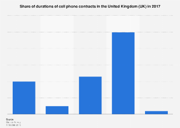 Cell phone contracts: duration in the UK 2017