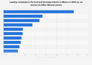Top food and beverage brands in Mexico in 2017, by sales value