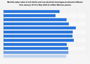 Mexico: sales value of soft drinks and non-alcoholic beverages in 2016-2018