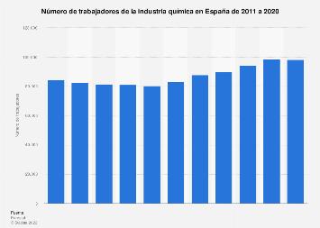Número de empleados de la industria química España 2005-2017