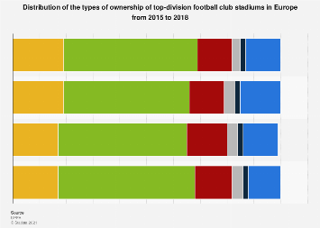 Europe: types of ownership of top-division football club stadiums 2015
