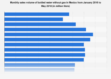 Sales volume of bottled water without gas in Mexico in 2016-2017