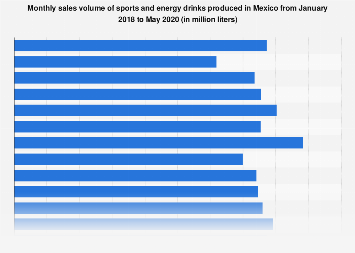 Sales volume of sports and energy drinks in Mexico in 2016-2017