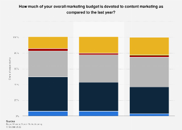 Survey on the content marketing budget in Denmark 2015-2017