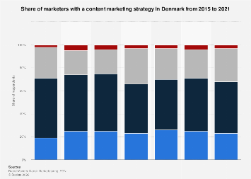Survey on content marketing strategy in Denmark 2015-2017