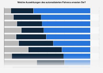 Vorteile und Nachteile des automatisierten Fahrens in Österreich 2017