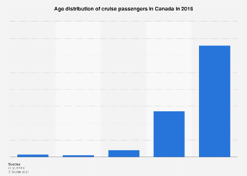 Age distribution of cruise passengers in Canada 2016