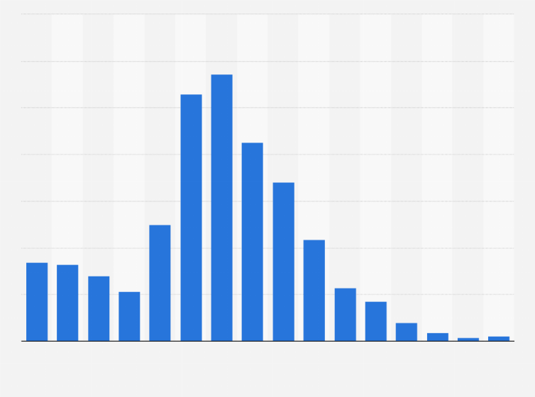 Access to this and all other statistics on 80,000 topics from