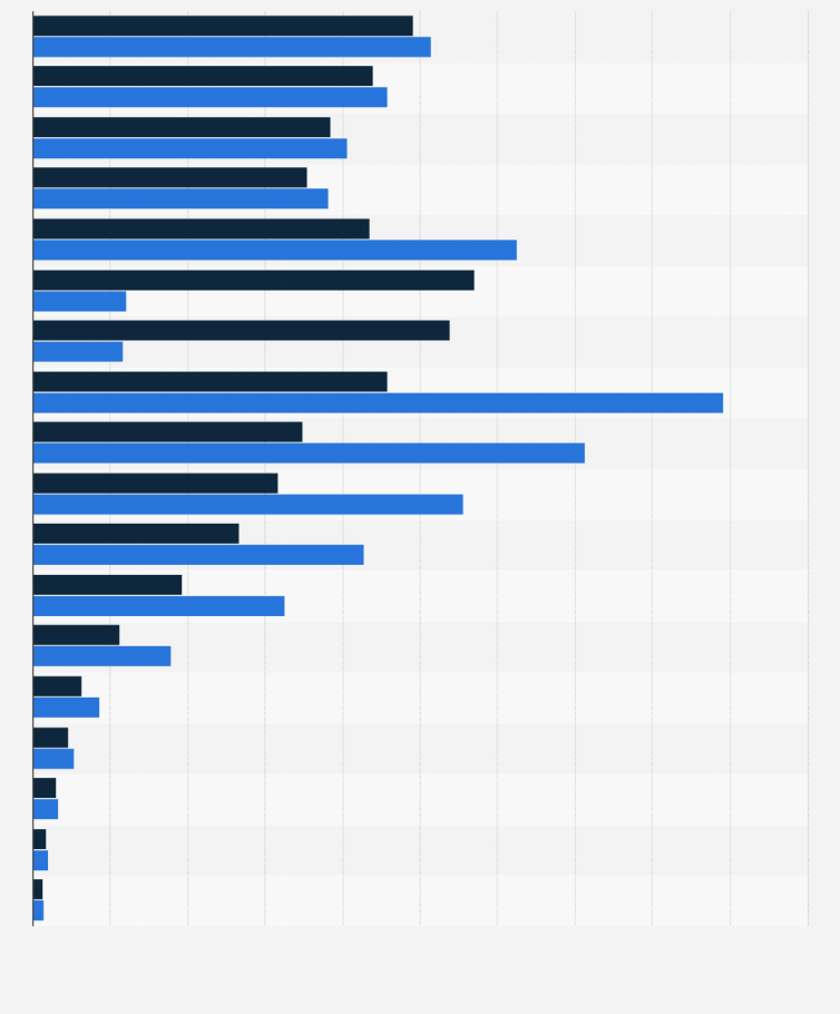 Bahrain: population by age group and gender 2014 | Statista