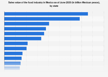 Mexico: food industry sales value 2018, by state