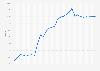 Dépenses publiques en part du PIB chinois 2011-2021
