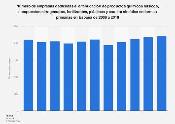 Número de empresas fabricantes de productos químicos básicos en España 2008-2016