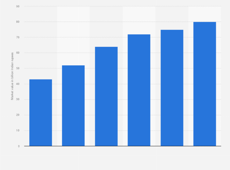 India - direct selling market growth 2015 | Statista