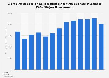 Valor de producción del sector de fabricación de vehículos a motor España 2008-2016