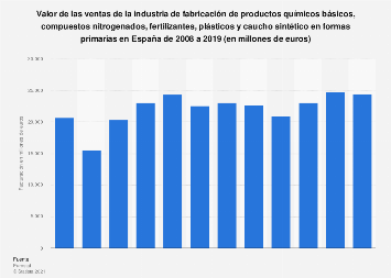 Facturación del sector de fabricación de productos químicos básicos España 2008-2016