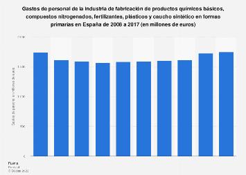 Costes de personal del sector de fabricación de químicos básicos España 2008-2014