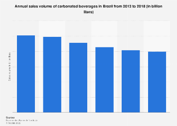 Brazil: annual sales volume of carbonated beverages 2011-2016