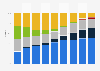 Mobile vendors: market share in Romania 2012-2017