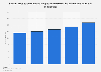Brazil: annual sales volume of ready-to-drink tea & coffee 2011-2016