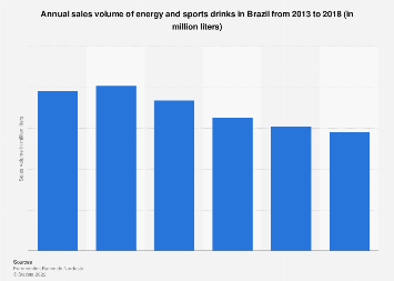 Brazil: annual sales volume of energy drinks 2011-2016