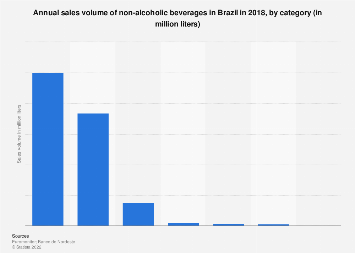 Brazil: annual sales volume of non-alcoholic beverages 2016, by category