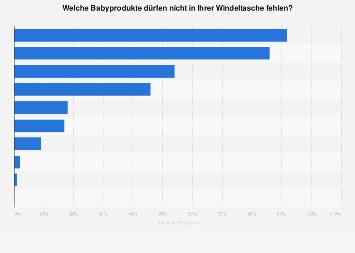 Beliebteste Babyprodukte in Deutschland im Jahr 2017