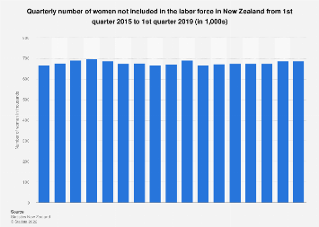 Quarterly number of females not included in the labor force New Zealand 2015-2019