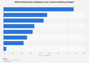 Survey on elements contained in content marketing strategies in Denmark 2017