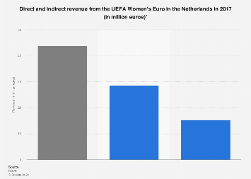Revenue from the UEFA Women's Euro in the Netherlands 2017, by type