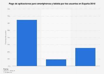 Pago por apps para smartphones y tablets de los usuarios España 2017